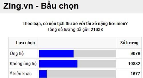 'Tich thu xe vap phai phan ung nhung toi cho la phu hop' hinh anh 2 Ý kiến độc giả trên Zing.vn đến ngày 27/3.