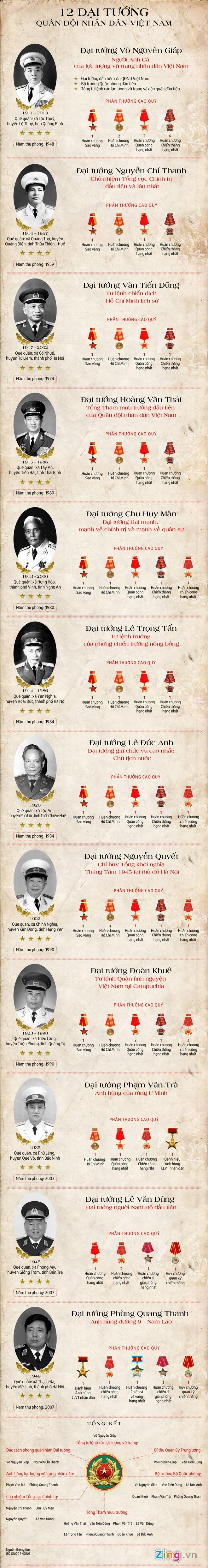 12 Dai tuong cua Quan doi Nhan dan Viet Nam hinh anh 1