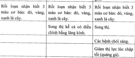 'Cam nguoi can thi lai xe' la khong chuan xac hinh anh 2 Những người mù màu (xanh, đỏ, vàng) sẽ không được điều khiển xe máy.