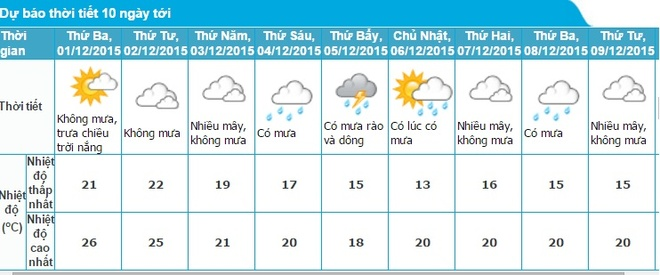 Cuoi tuan, mien Bac ret 13 do C hinh anh 1 Dự báo thời tiết Hà Nội trong mười ngày tới. Nguồn: Trung tâm khí tượng thủy văn.