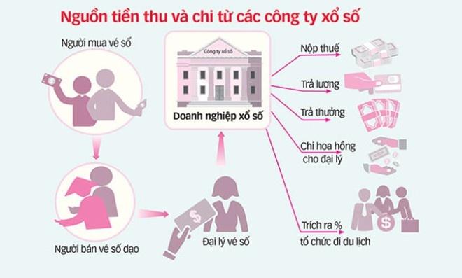 Tien luong o cong ty Xo so Tien Giang cao bat thuong hinh anh
