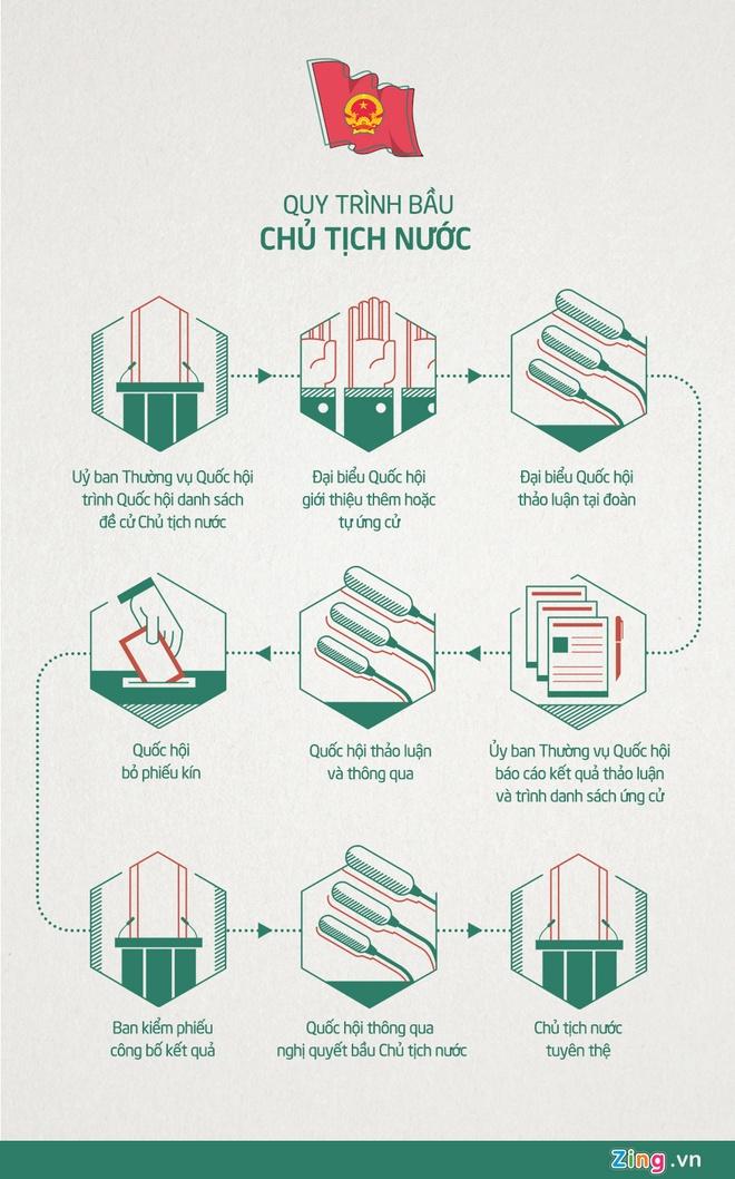 Ong Truong Tan Sang thoi chuc Chu tich nuoc hinh anh 1