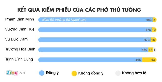Chinh phu cua Thu tuong Nguyen Xuan Phuc ra mat hinh anh 2