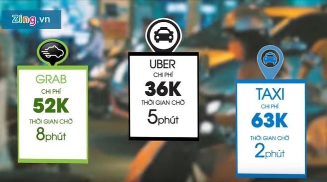 Trai nghiem Uber, Grab va Vinasun tai Sai Gon hinh anh