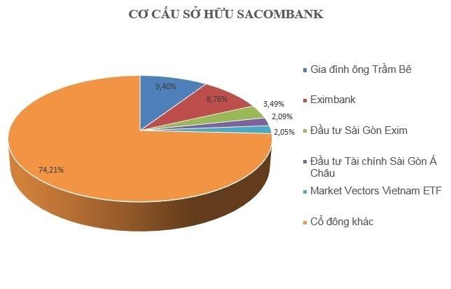 Eximbank tinh toan ban toan bo co phan tai Sacombank anh 1