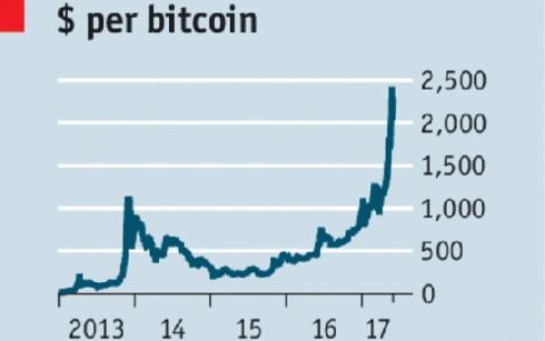 Dau tu tien ao Bitcoin lai 'khung': 1.000 USD 'de' ra 46 trieu USD? hinh anh