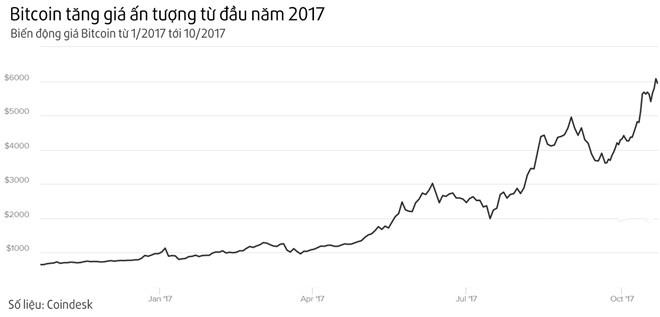The gioi danh thue giao dich Bitcoin nhu the nao? hinh anh 1