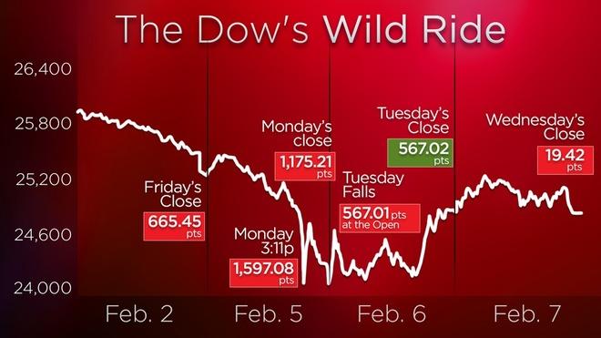 Lo so lam phat va lai suat, Dow Jones lai mat hon 1.000 diem hinh anh 1