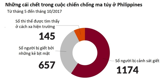 cuoc chien chong ma tuy Philippines anh 2