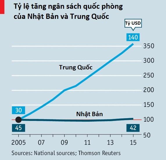 De phong Trieu Tien, Nhat Ban tang ngan sach quoc phong ky luc hinh anh 2