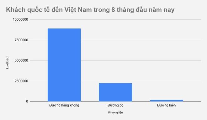 Viet Nam don hon 11,3 trieu khach quoc te trong 8 thang dau nam hinh anh 1