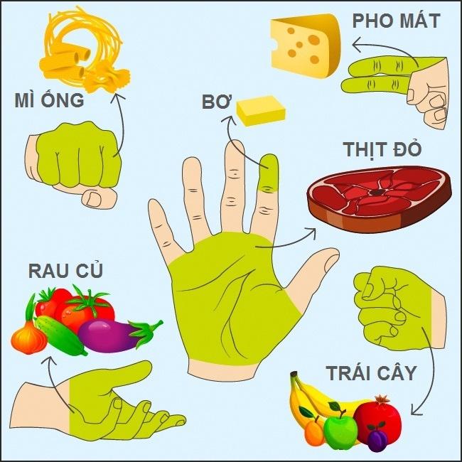 Nguyen tac do khau phan an theo ban tay hinh anh 1