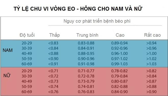 5 cong thuc don gian do chi so BMI hinh anh 4