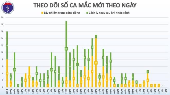 Việt Nam tiếp tục không có ca mắc Covid-19 mới