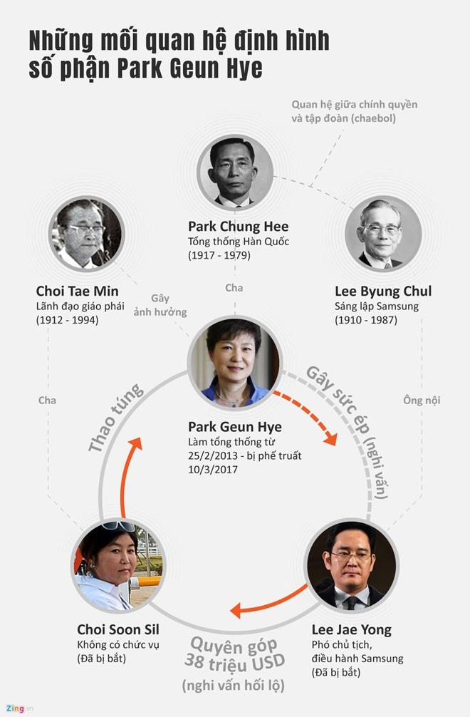 1.000 nguoi Han Quoc bieu tinh doi tha ba Park Geun-hye hinh anh 2