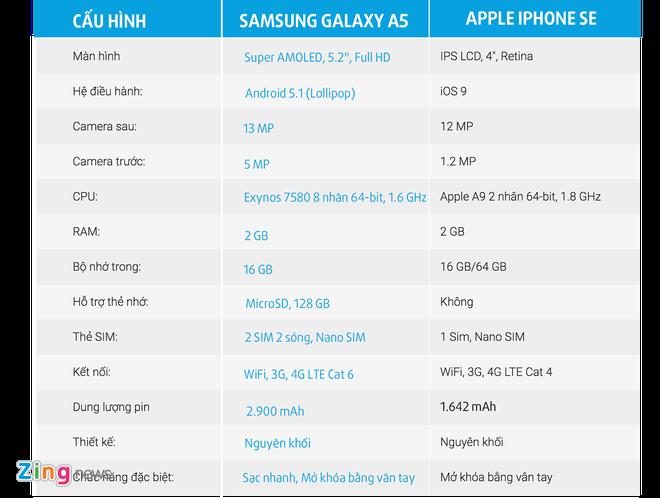 So sanh iPhone SE voi Galaxy A5 hinh anh 3