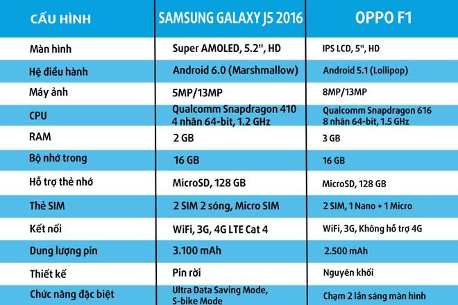 Samsung Galaxy J5 2016 do Oppo F1: Dong gia 5,5 trieu dong hinh anh 4