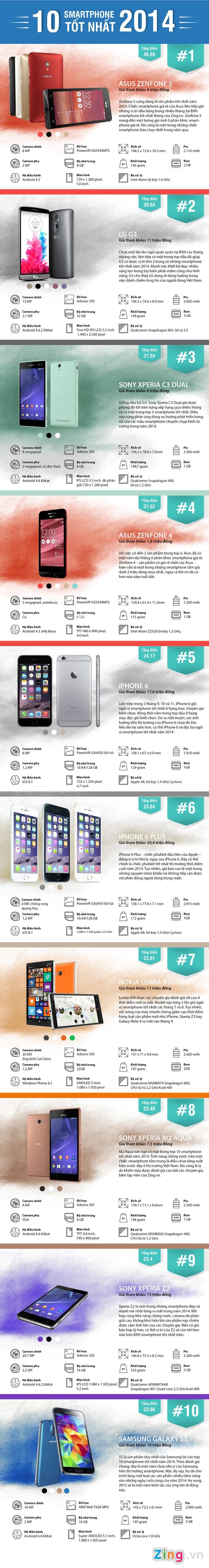 Zenfone 5 la smartphone tot nhat 2014 tai Viet Nam hinh anh 1