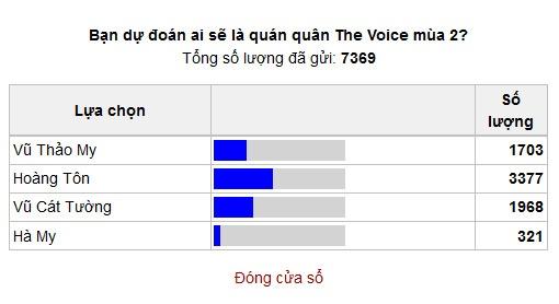 Vu Thao My tro thanh quan quan The Voice 2013 hinh anh 10
