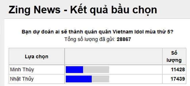 Nhat Thuy tro thanh quan quan Vietnam Idol hinh anh 12