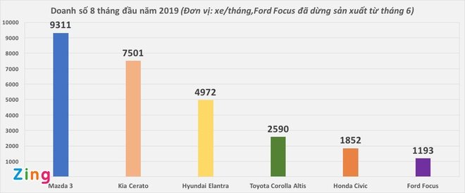 Toyota Corolla Altis duoi suc trong cuoc dua doanh so o VN hinh anh 3