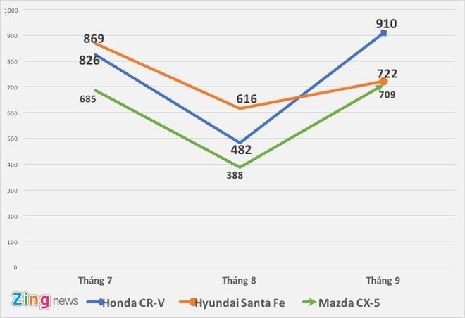 Honda CR-V tro lai ngoi dau phan khuc crossover tam gia 1 ty hinh anh 3