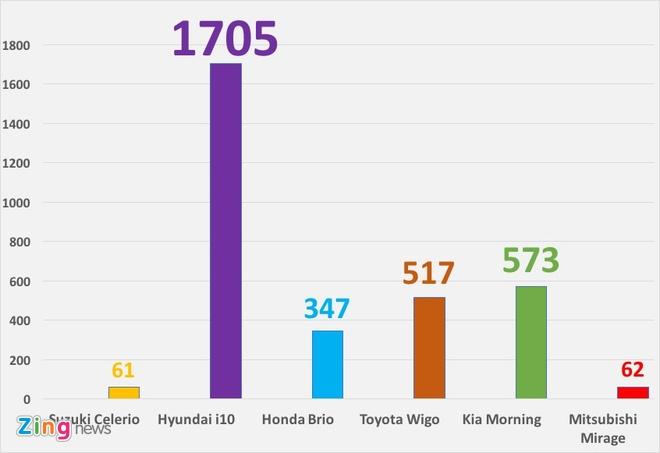 Toyota Wigo, Kia Morning, Hyundai Grand i10 o at giam gia hinh anh 2
