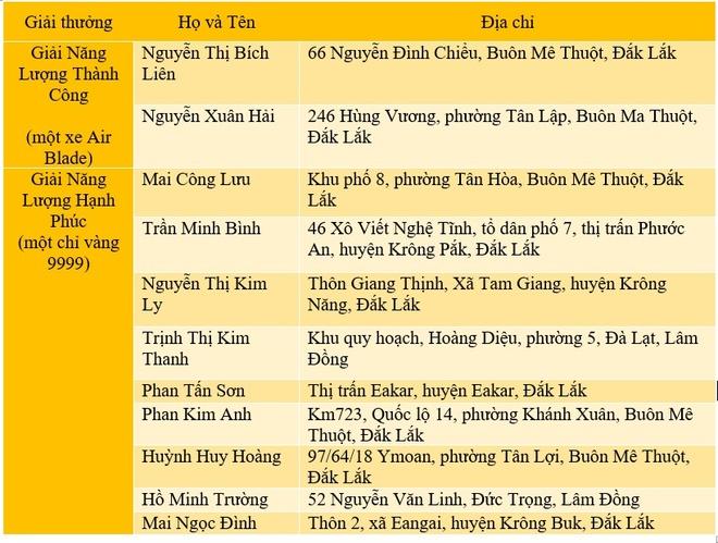 Them 11 khach hang Tay Nguyen trung lon khi dung ca phe nang luong hinh anh 6
