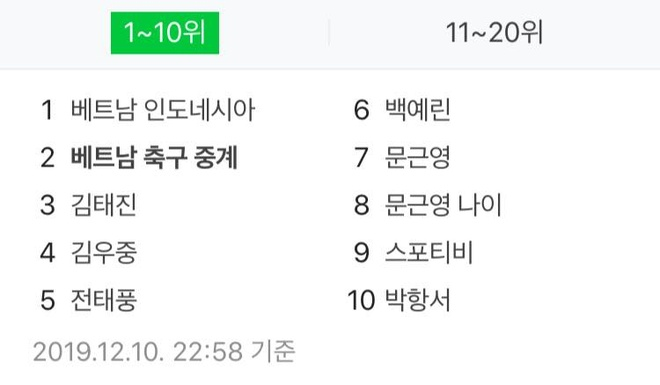 U22 Viet Nam dung dau top tim kiem Naver cua Han hinh anh 1