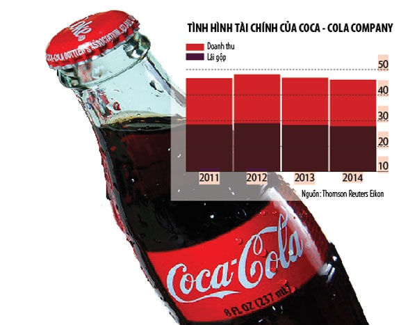 Suc ep cua ong chu Coca-Cola hinh anh