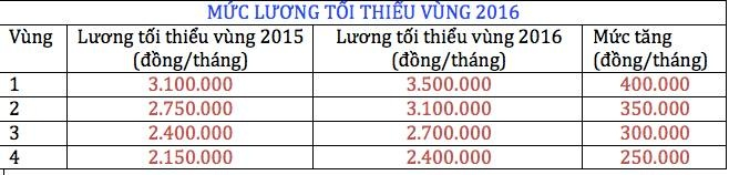 Luong toi thieu nam 2016 cao nhat 3,5 trieu dong/thang hinh anh 2