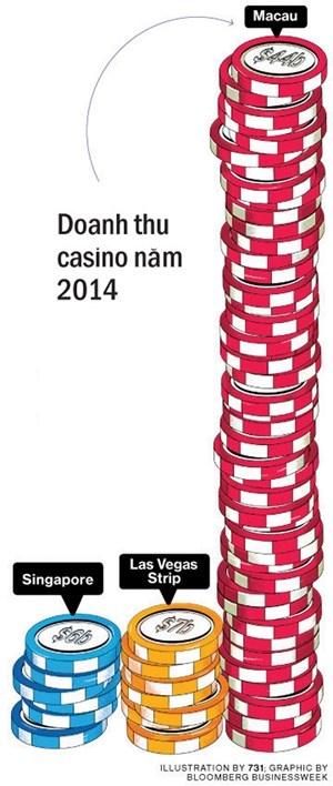 Singapore: Ganh no vi casino hinh anh 2