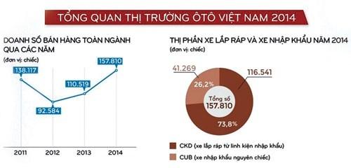 Cong nghiep oto Viet Nam: Tien thoai luong nan hinh anh 2