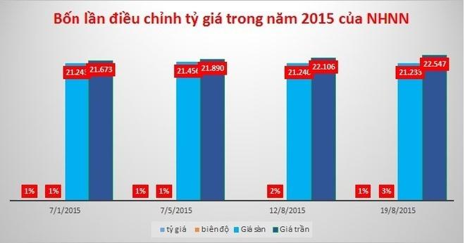 Vi sao Ngan hang Nha nuoc ha lai suat USD xuong 0%? hinh anh 2