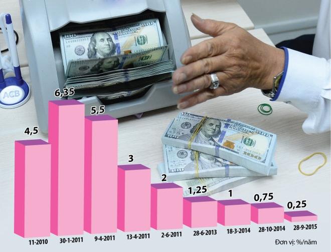 Gui USD, co lai cung nhu khong hinh anh 2 Biểu đồ diễn biến lãi suất huy động USD trong những năm gần đây.