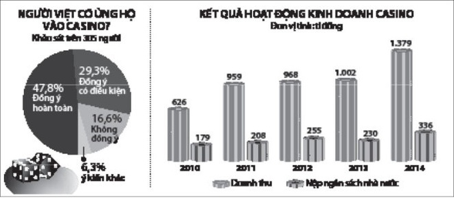 Nguoi Viet vao casino: Nen lam thi diem hinh anh 2 Nguồn: Viện Nghiên cứu phát triển bền vững vùng.