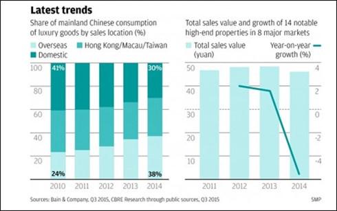 Biểu đồ thị phần tiêu thụ hàng cao cấp của người dân Trung Quốc tính theo doanh thu khu vực.