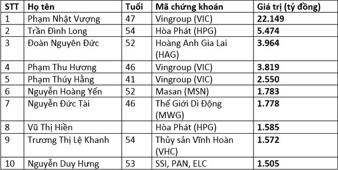 10 nguoi giau nhat san chung khoan Viet Nam nam 2015 hinh anh 1