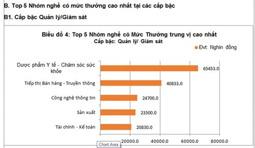 5 nhom nghe co muc luong, thuong cao nhat 2015 hinh anh 2