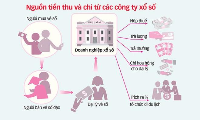 Luong lanh dao Cong ty Xo so Tien Giang 730 trieu dong/nam hinh anh 1