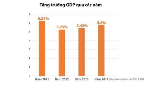 Lech so lieu GDP: Tong cuc Thong ke noi tinh dung hinh anh