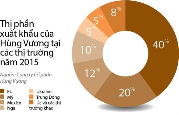 Vi sao Hung Vuong sang Nga ban le? hinh anh 2