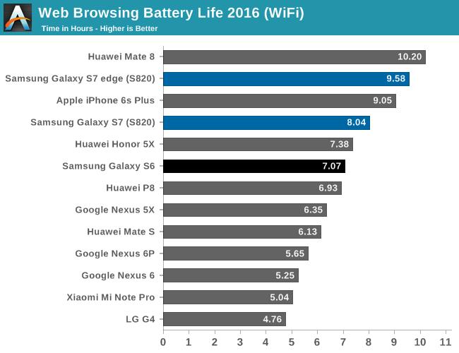 Danh gia khac nhau ve pin tren Galaxy S7 hinh anh 4