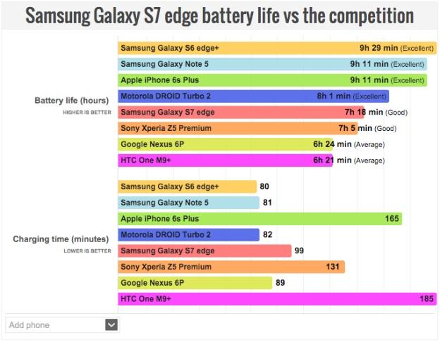 Danh gia khac nhau ve pin tren Galaxy S7 hinh anh 3