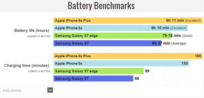 Danh gia khac nhau ve pin tren Galaxy S7 hinh anh 5