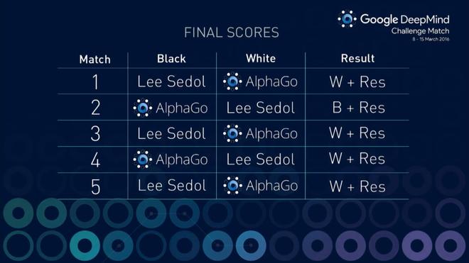 AlphaGo chien thang Lee Se-dol chung cuoc 4-1 hinh anh 3