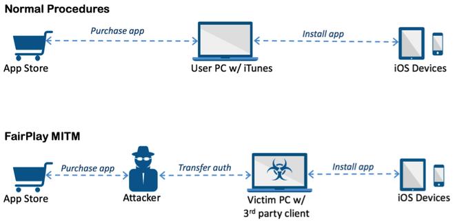 Malware dau tien tren iOS hinh anh 1