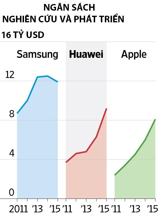 Huawei muon vuon len so mot anh 2