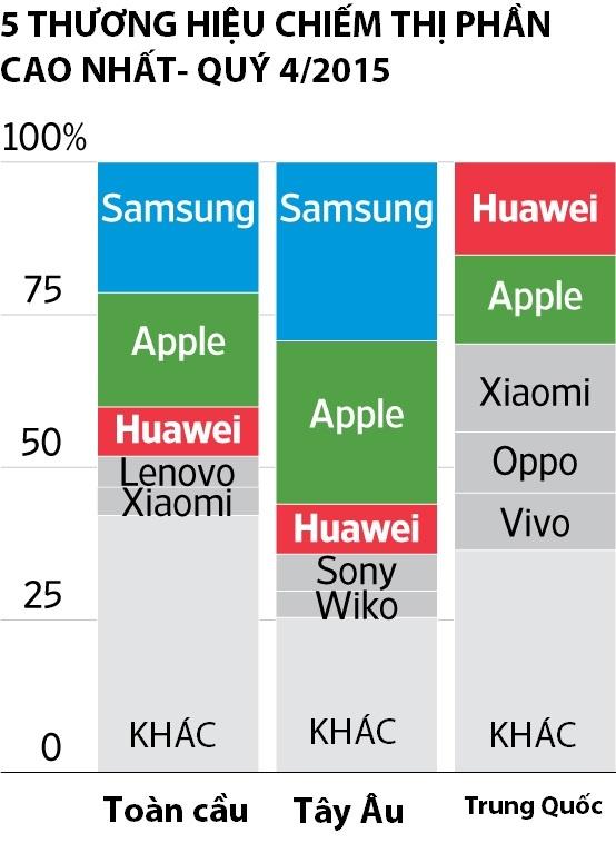 Huawei muon vuon len so mot anh 5
