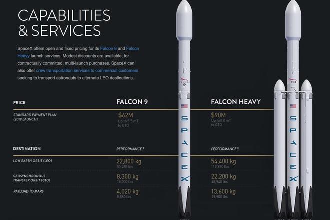 SpaceX nang cap tai trong ten lua Falcon len Hoa tinh hinh anh 1